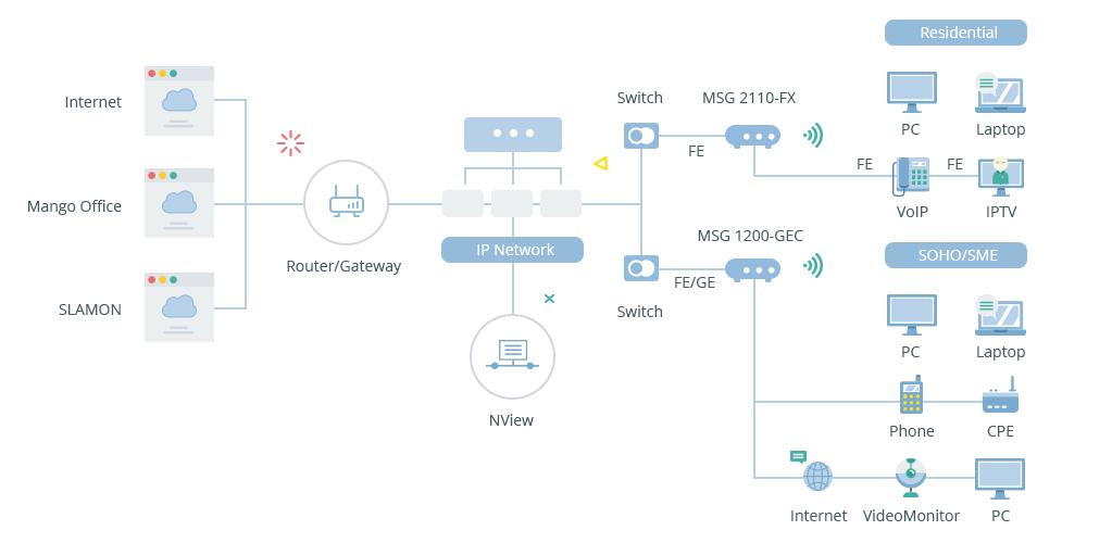 Схема подключения MSG1200-GEC